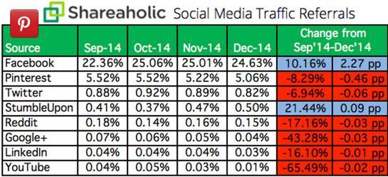 Shareaholic social traffic