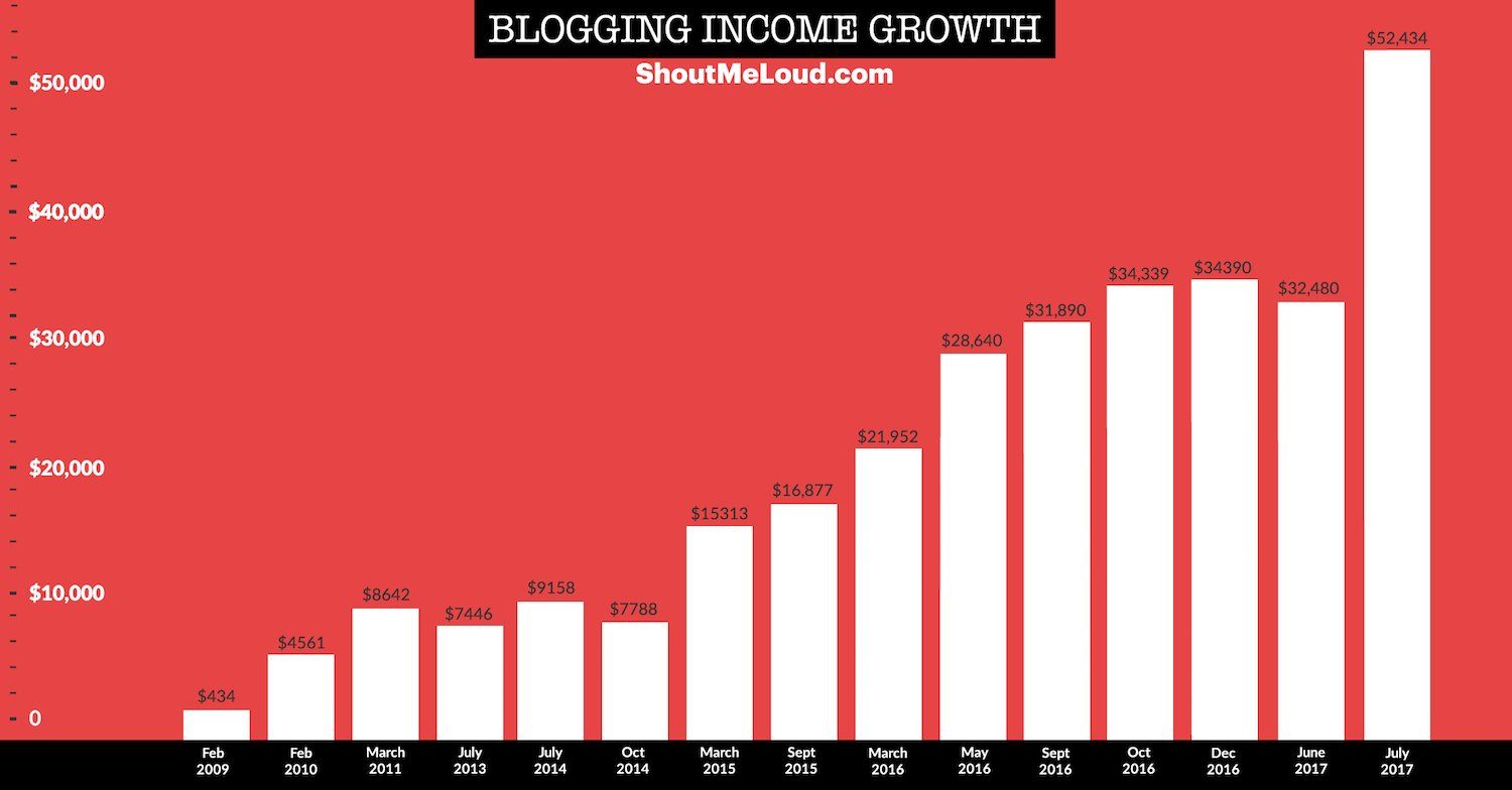 ShoutMeLoud : Blogging Income Stats