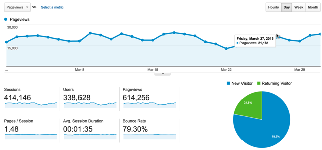 blog March traffic report