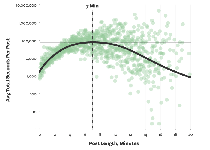 idle length of post
