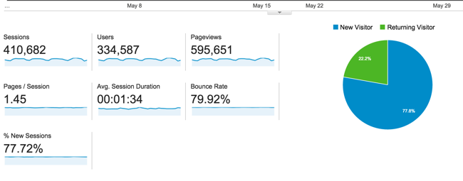 http://www.shoutmeloud.com/wp-content/uploads/2015/06/May-2015-traffic-report.png