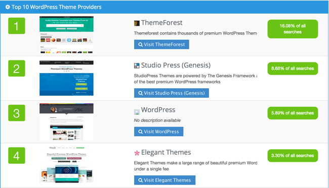 best WordPress theme provider