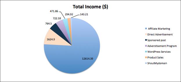 June earning graph