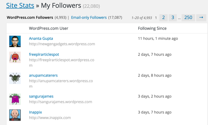 WordPress.com followers