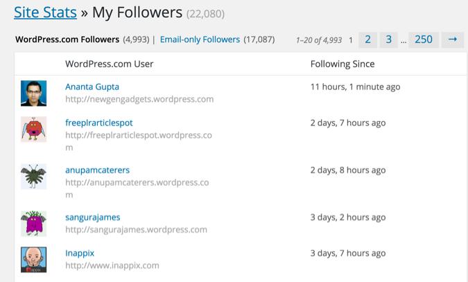 WordPress.com followers