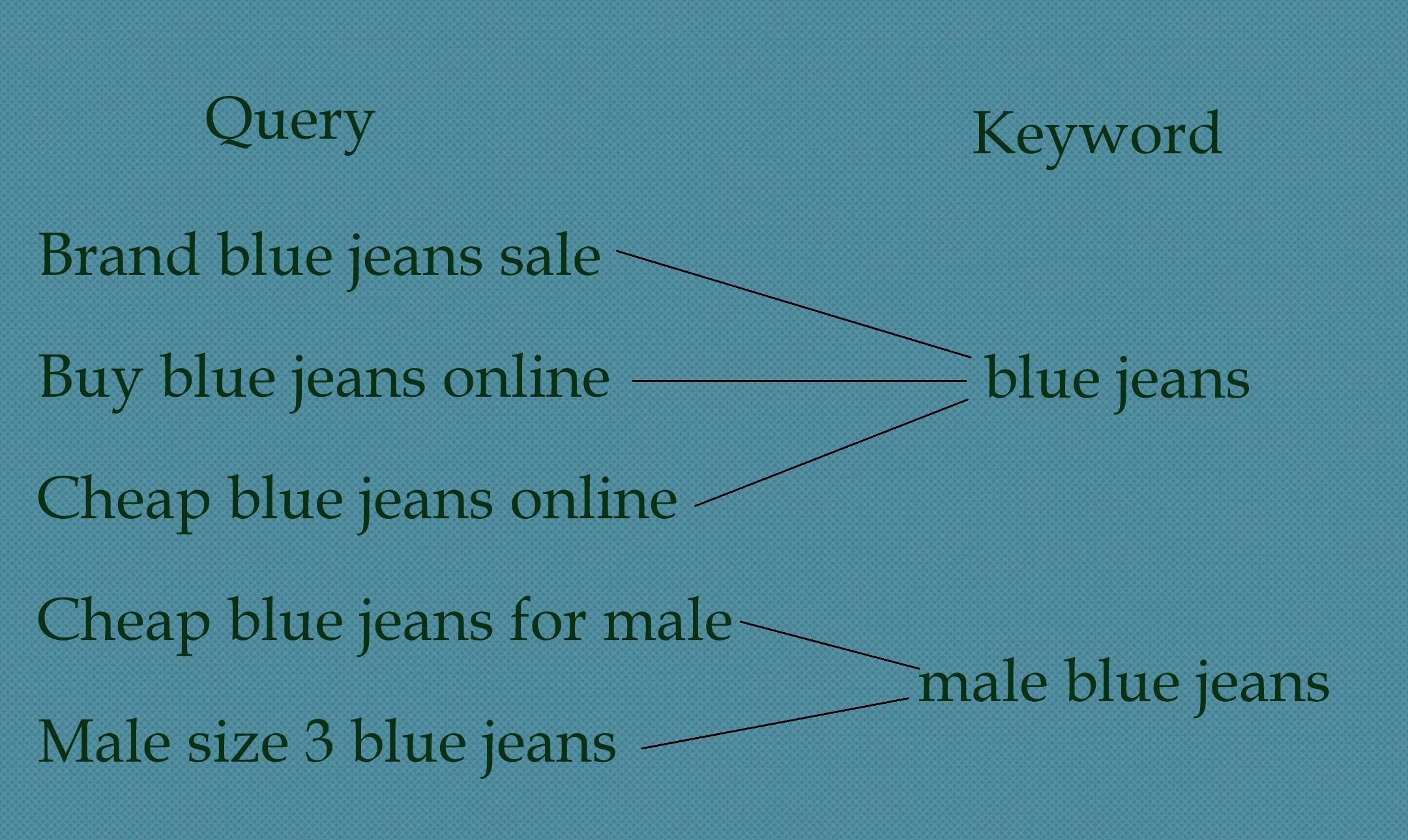 query vs keyword