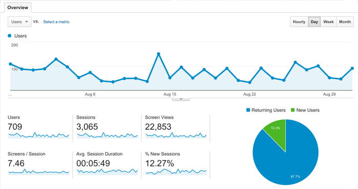 Blog Android app traffic