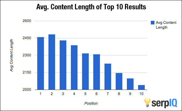 length of article from SEO perspective