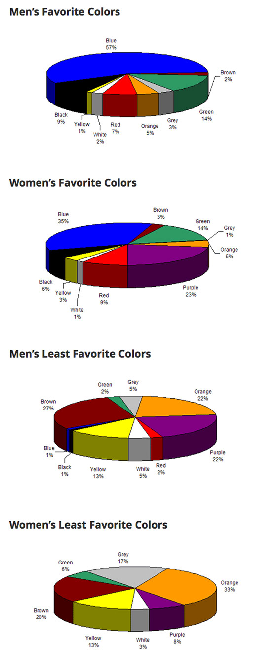 Color Psychology across gender