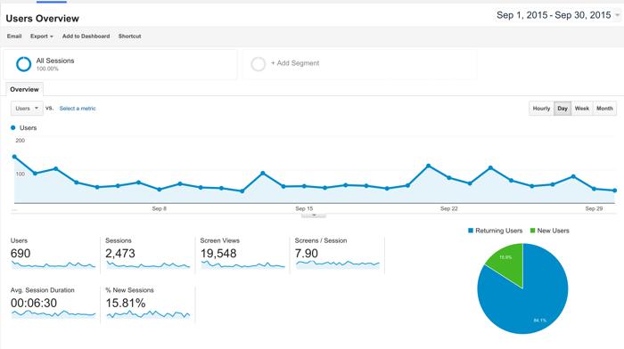 Mobile app traffic sep 2015