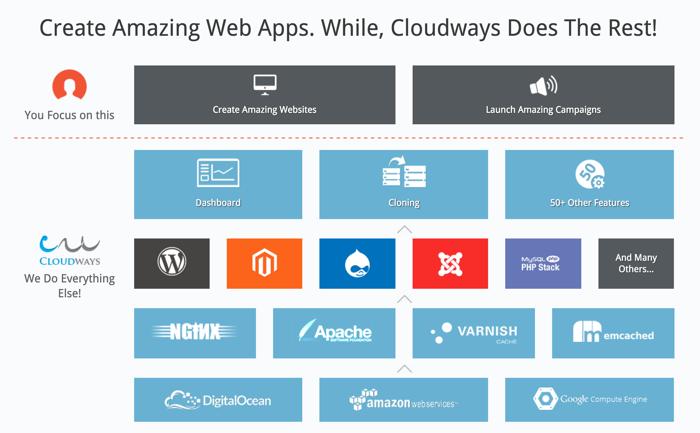 Cloudways hosting migration
