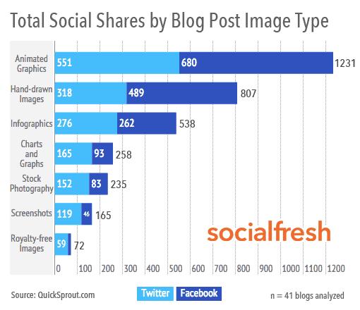 SocialFresh-study