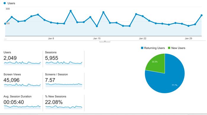 Blog mobile app traffic Jan 2016