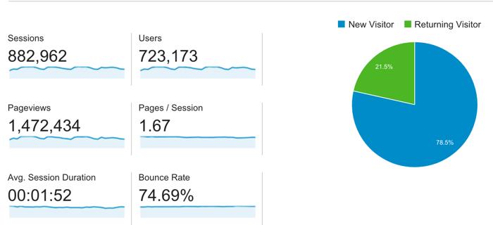 Forum traffic report January 2016