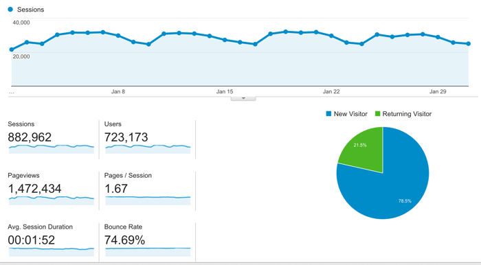 January 2016 blog traffic