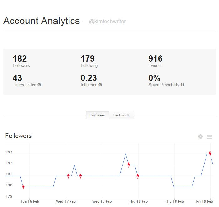 Manageflitter Analytics