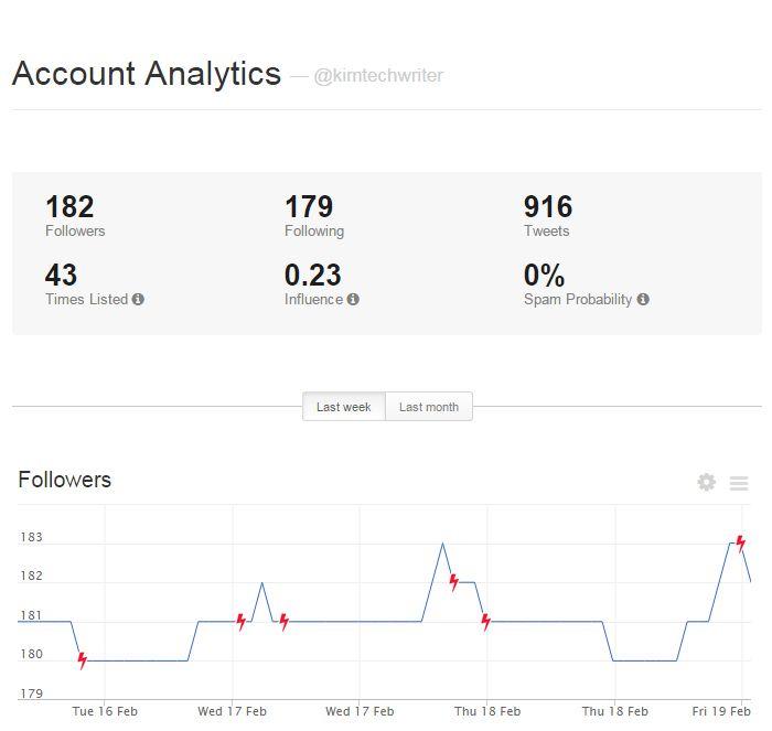 Manageflitter Analytics