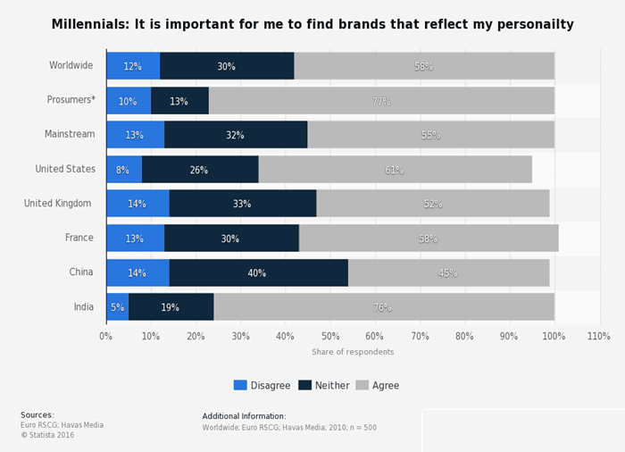 Brand Personality and Millennials