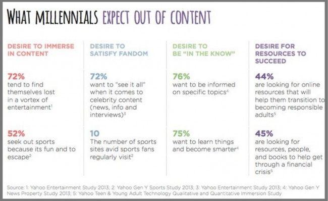 Content for Millennials