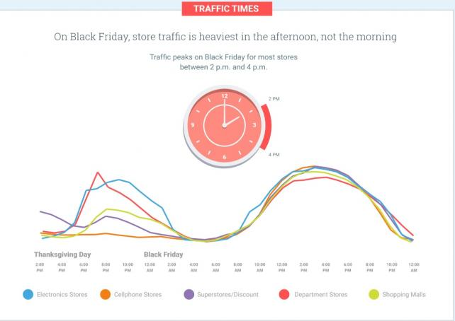 Mobile conversions Google Shopping