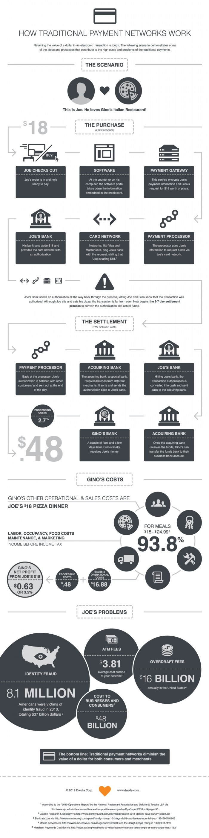 How traditional payments work