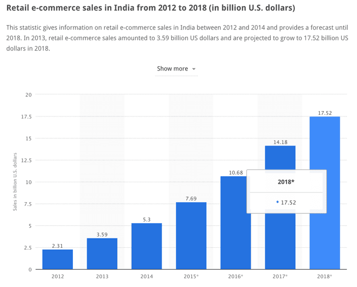 Indian E-commerce stats