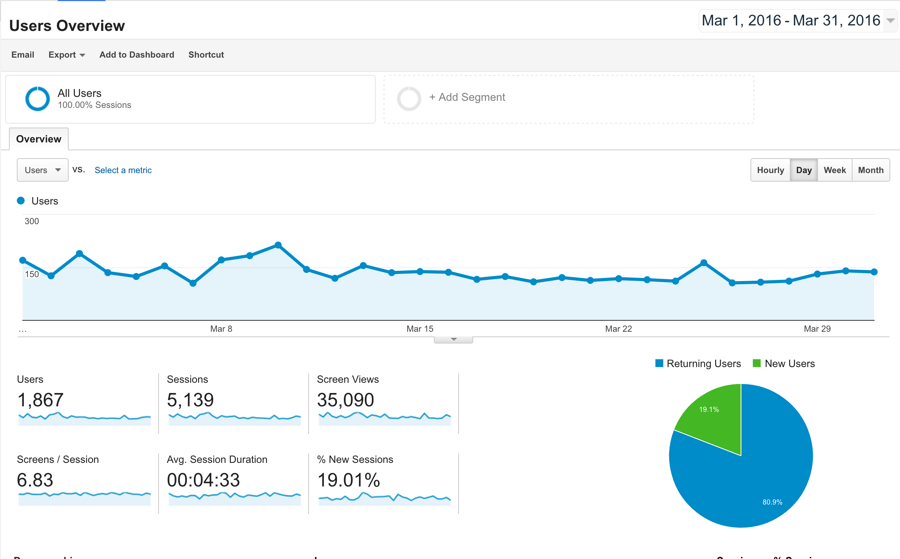 Android app traffic March