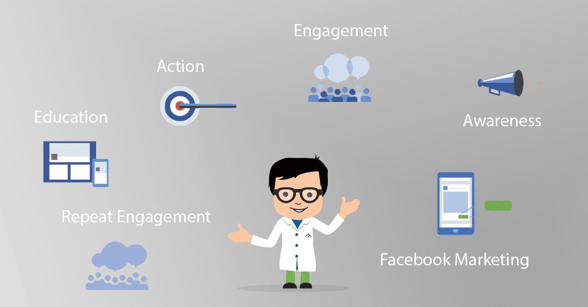 Elements of Facebook Marketing