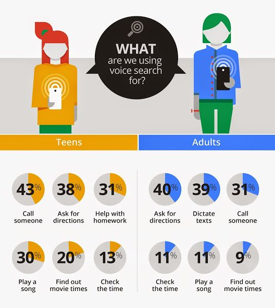 How users using Voice search
