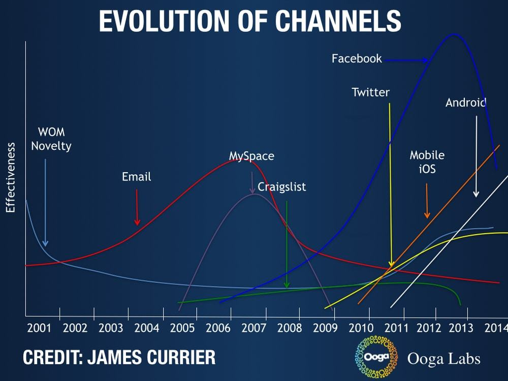 growth-channels-james-currier-min