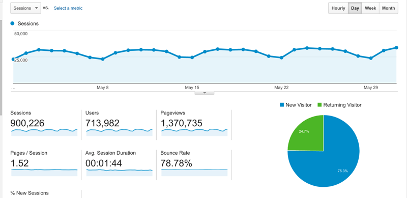 Blog Traffic report May 2016