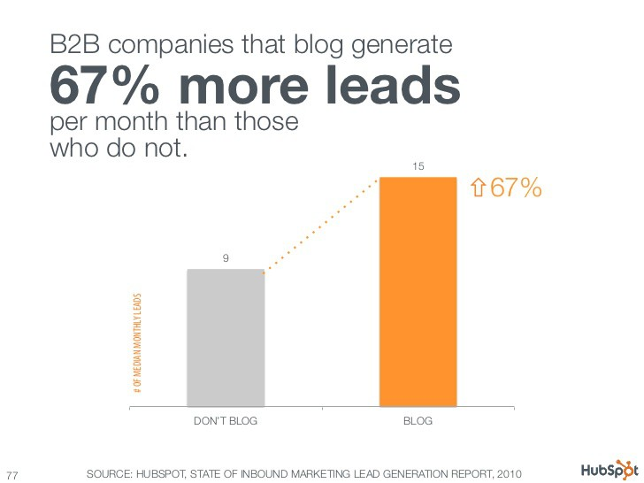 Content marketing Generates leads