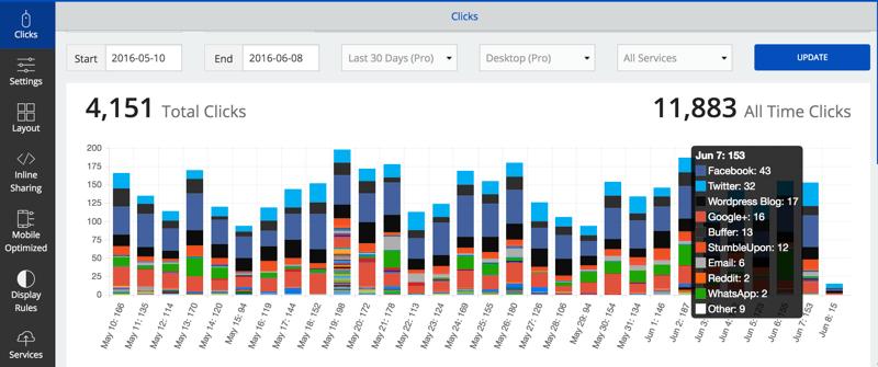 SumoMe Social Media Sharing stats