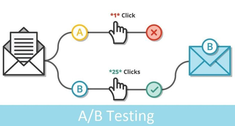 Creating Email Marketing Strategies that Convert: Guide to A/B Testing