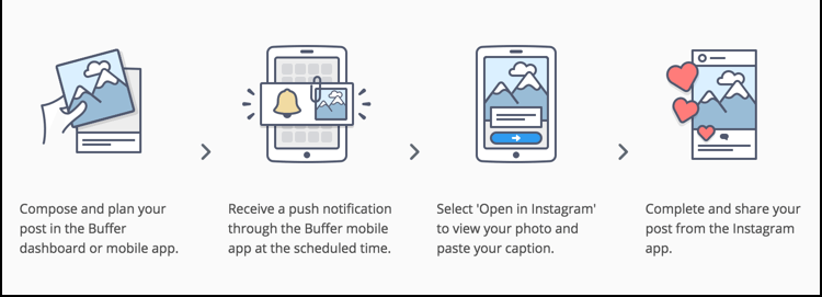 How Buffer Instagram automation works