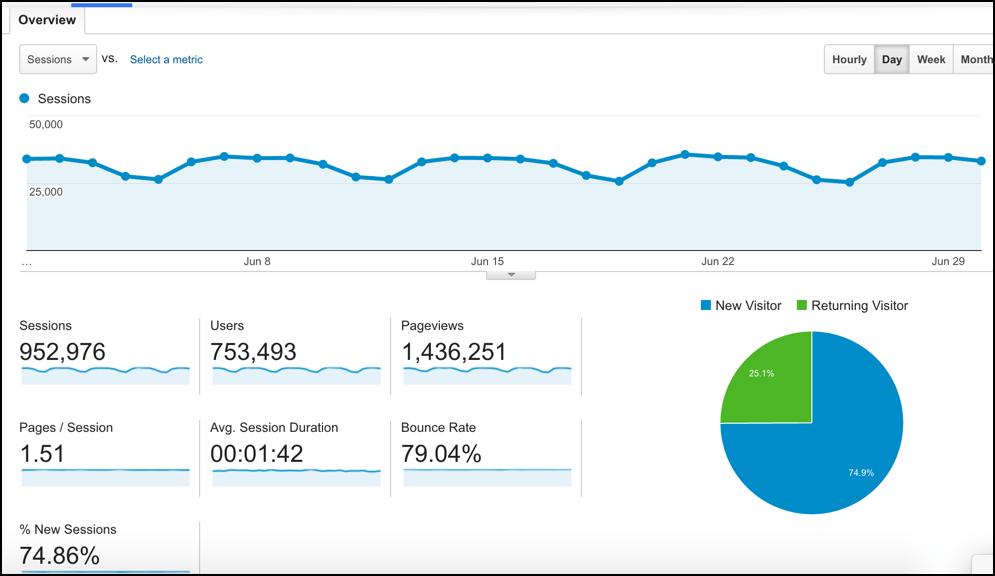 June 2016 traffic report