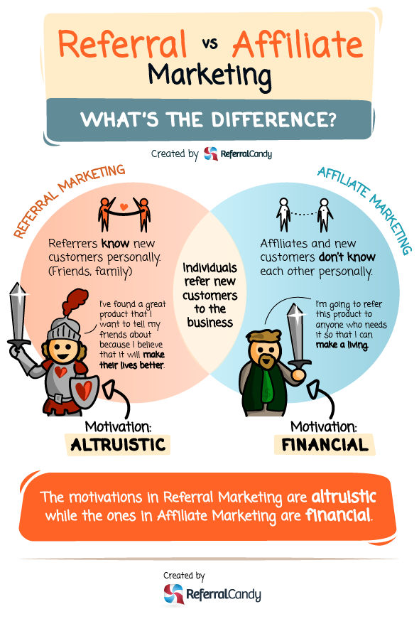 Refferal marketing vs Affiliate marketing