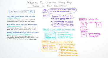 Wrong Page Ranking for an Important Keyword? Here's How to Fix This [Infographic]