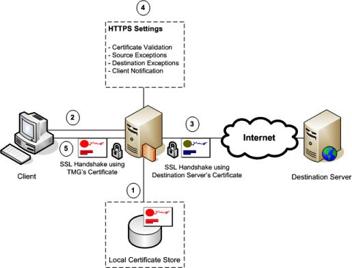 HTTPS_Fig1
