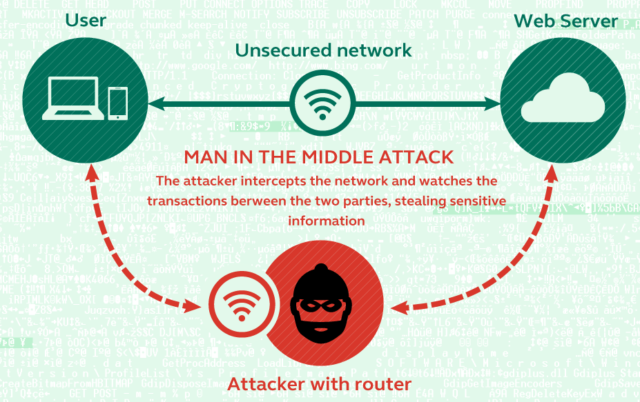 Man in the middle attack example