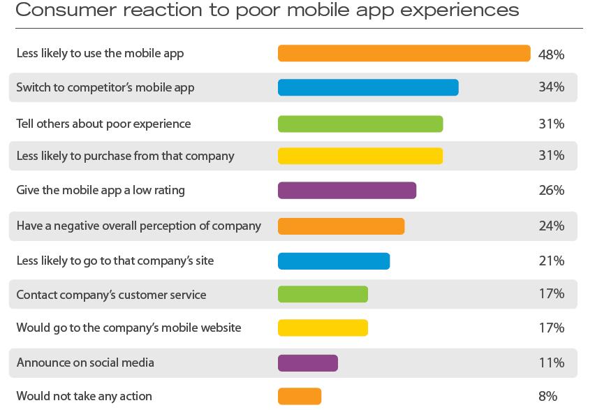 poor-mobile-app-experience