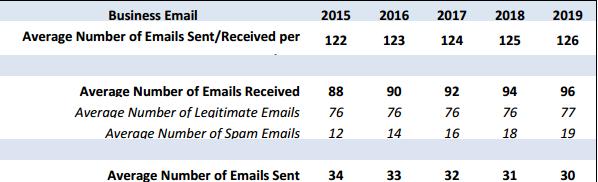 email-statistics