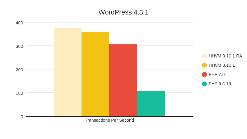 How To Check PHP Version Of Hosting From WordPress Dashboard