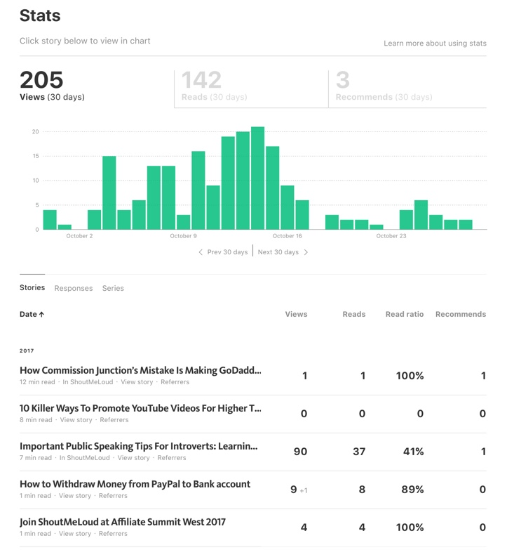 Stats on Medium