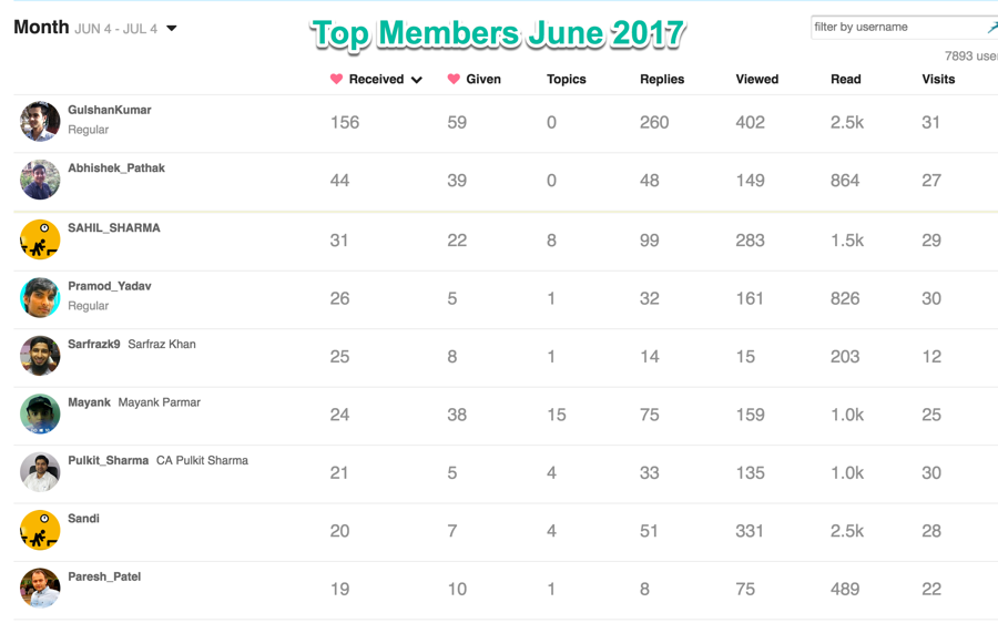 ShoutMeLoud Forum Top Members of June 2017