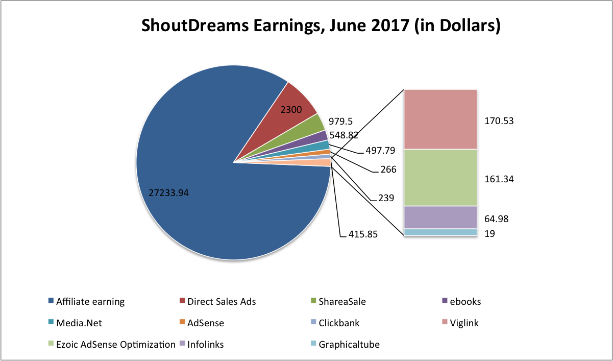 ShoutDreams Earnings, June 2017