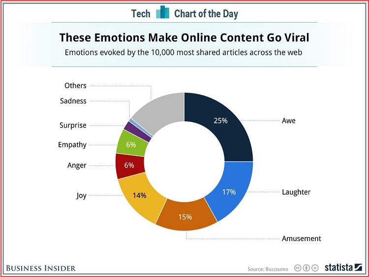 Emotions that make online content go viral
