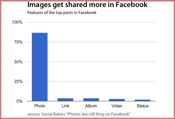 Facebook Shared