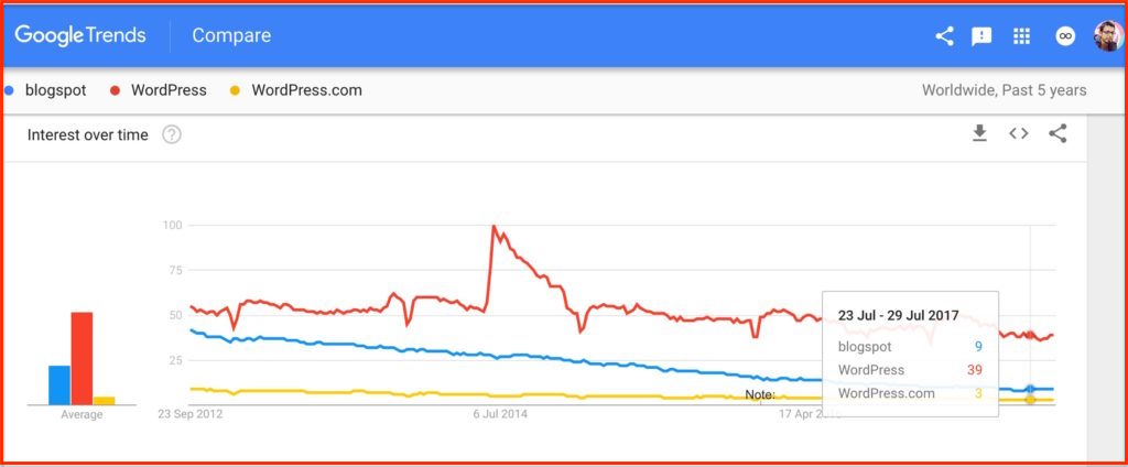 BlogSpot Google Trends chart