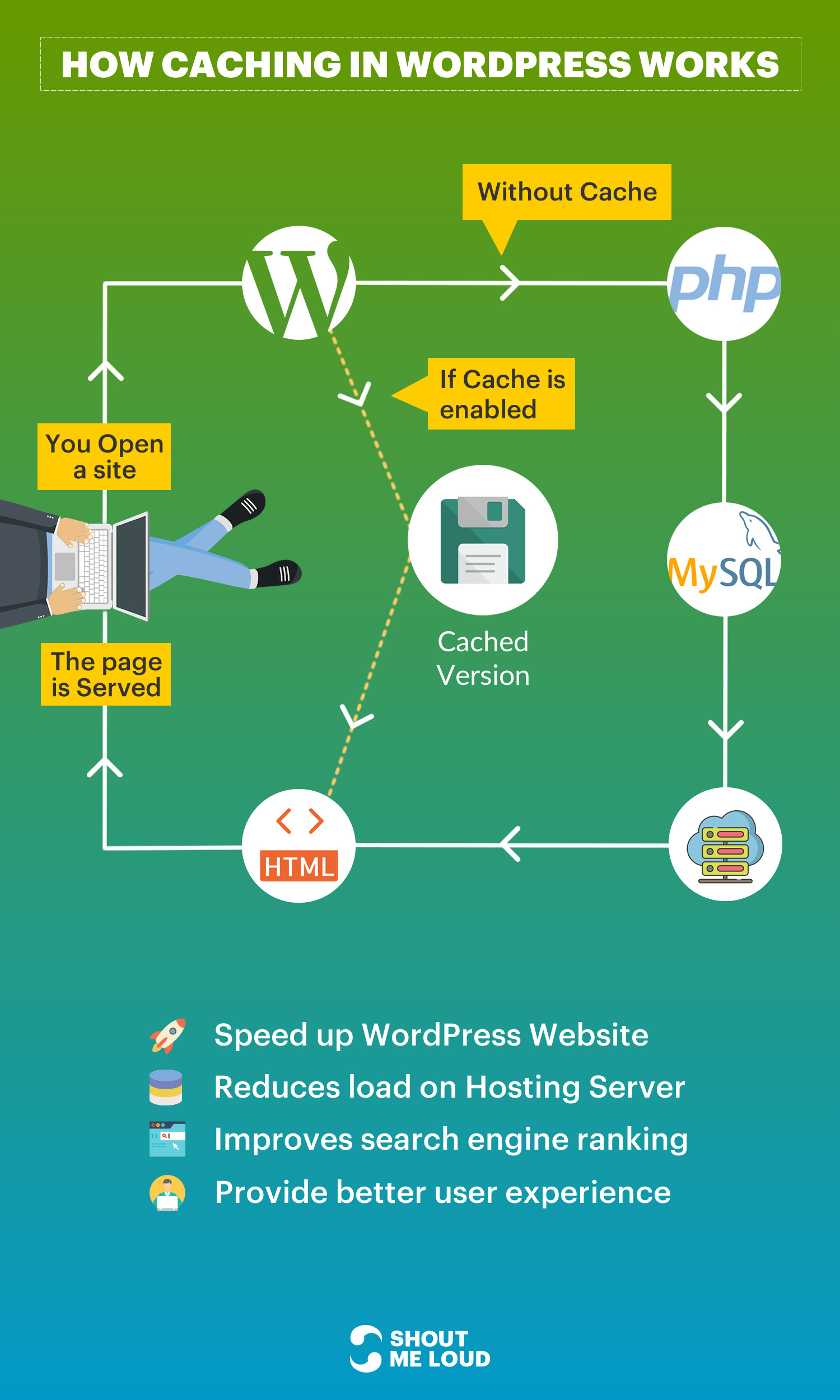 How caching in WordPress works